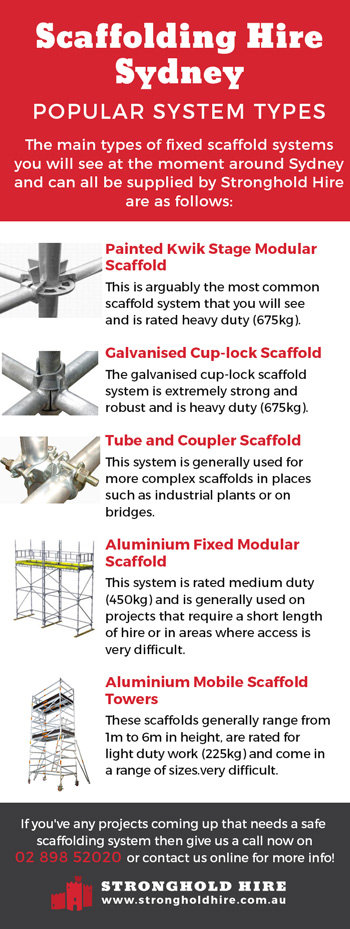 Scaffolding Hire Sydney - Popular Scaffold Systems