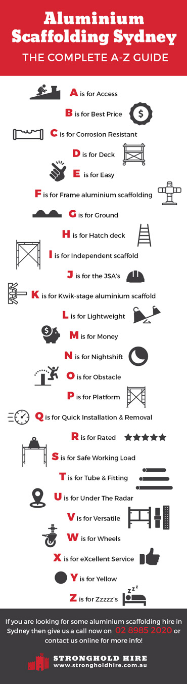 Aluminium Scaffolding Sydney - A to Z Guide - Stronghold Hire