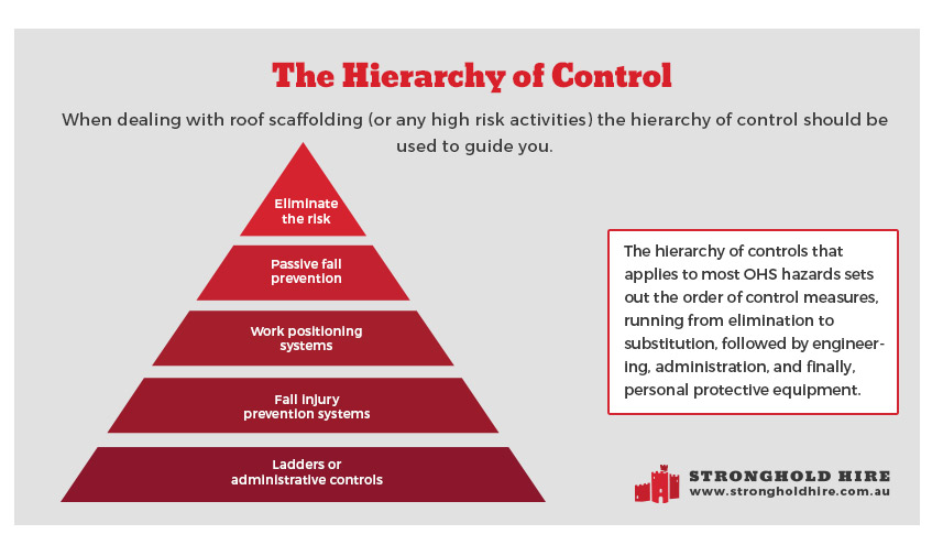 The Hierarchy of Control - Scaffolding Safety - Stronghold Hire Sydney