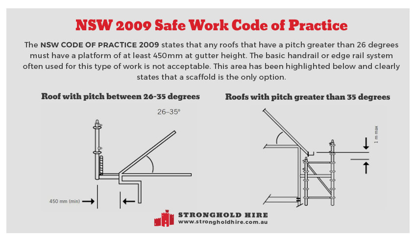 Solar Panel Installation Scaffolding Hire - NSW 2009 Safe Work Code - Stronghold Hire
